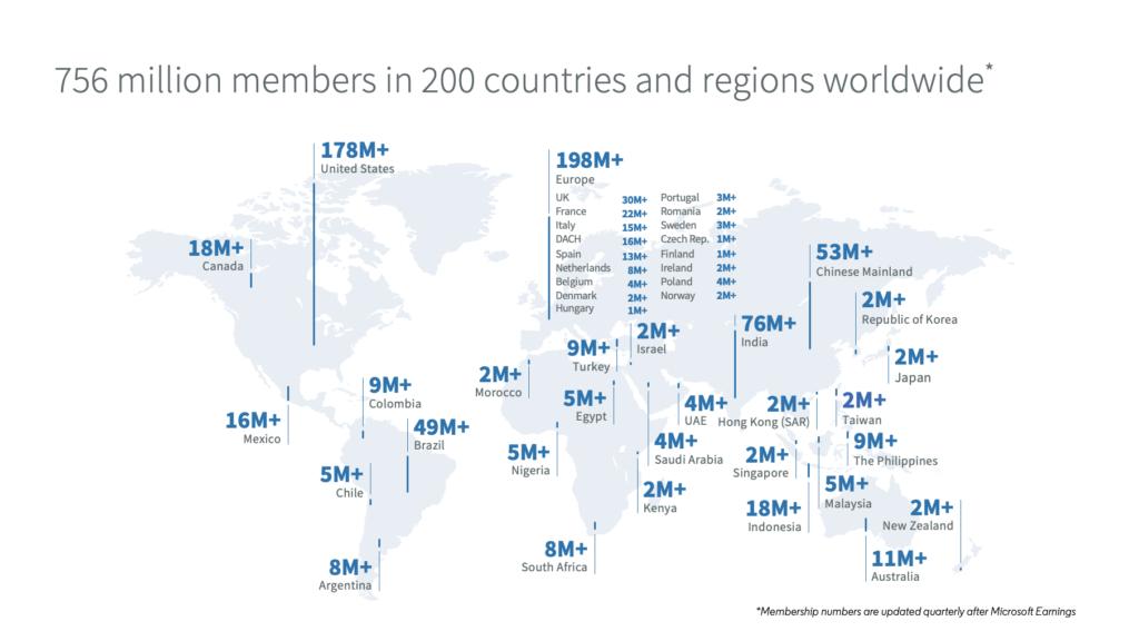 Número de Utilizadores no Linkedin