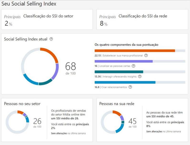social selling index no linkedin
